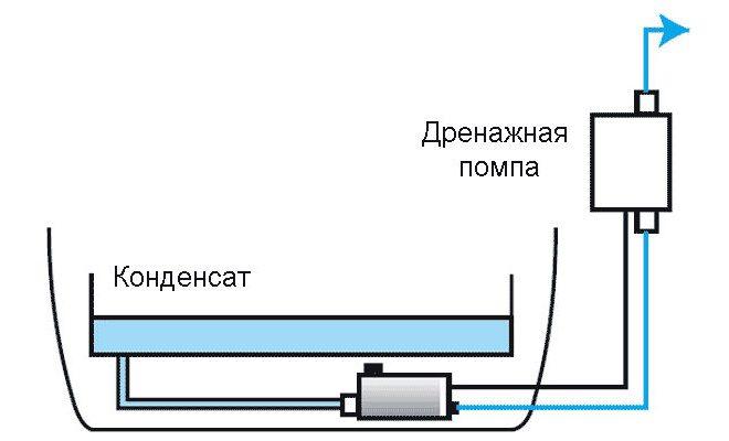 drenajnaya_pompa