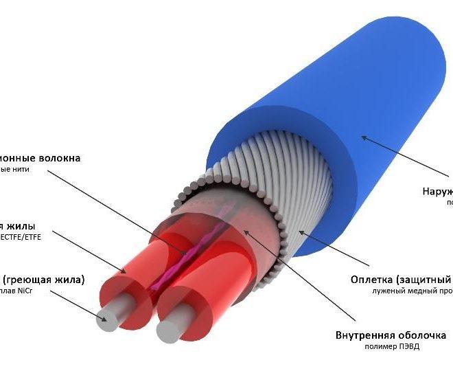 Конструкция (схема) резистивного греющего кабеля