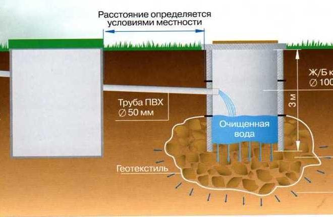 septik-iz-betonnyh-kolec-shema