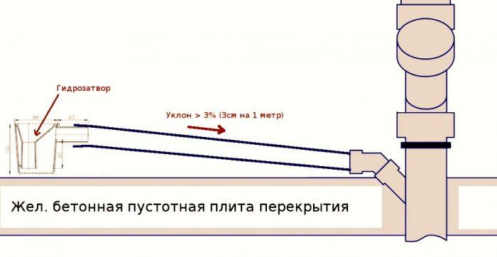 Выгребная яма уклон трубы